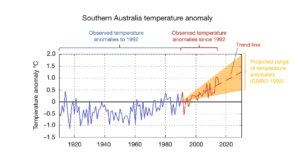 Plot of Southern Australian temperature anomalies showing observations and projections