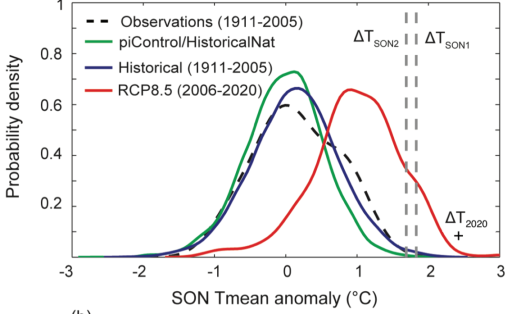 A probability distribution pot for Son Tmean anomalogy (degrees Celsius)