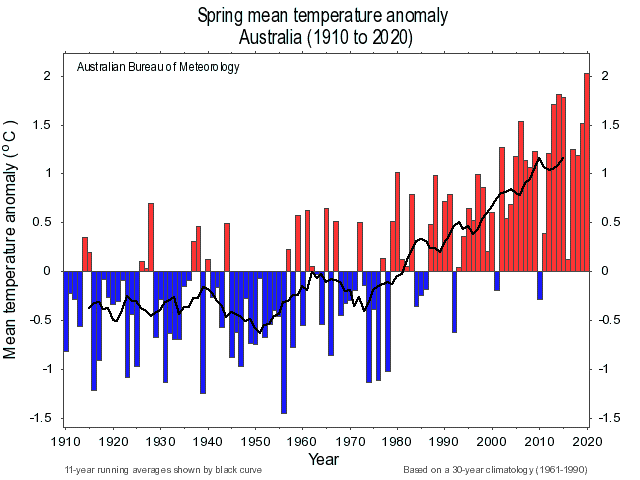 A bar chart describing the spring mean temperature across Australia from 1910 to 2020 with an 11 year running average shown by a black curve.