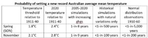 A table describing the probability of setting a new record of Australian average mean temperature over time